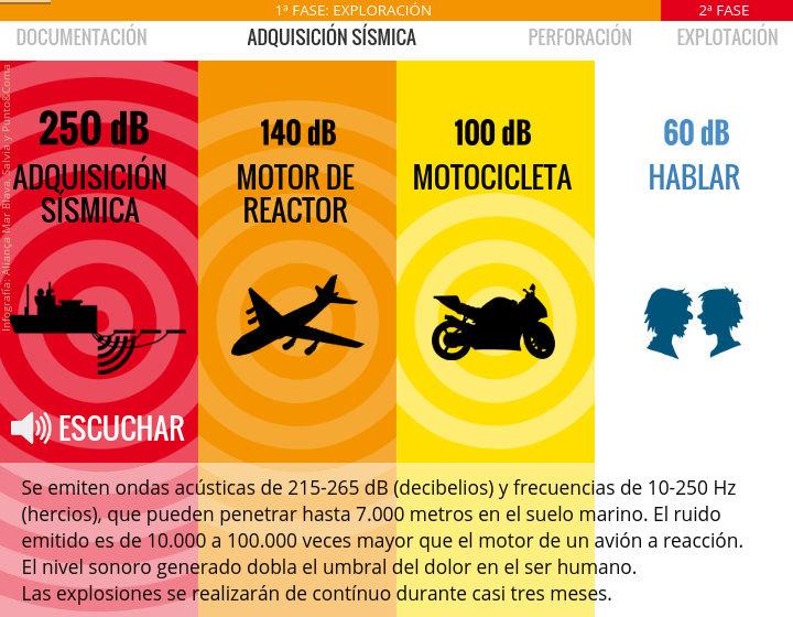 """Diapositiva sobre el ruido submarino, en """"Fases de la investigación"""""""